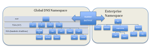 Figure 2: Two Disjoint Name Spaces with DNS Server Between