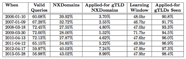 "Table 1: Relative percentages of root system traffic (among DITL participants), percent of all new gTLD strings seen, and amount of time needed to converge on new gTLD set (""Learning Window""). This was measured using DITL data. Note that the Applied-for gTLD NXDomains column represents the percentage of NXDomain traffic."