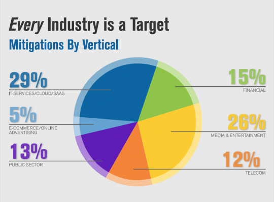 Q3 2015 DDoS Attack Mitigations by Industry