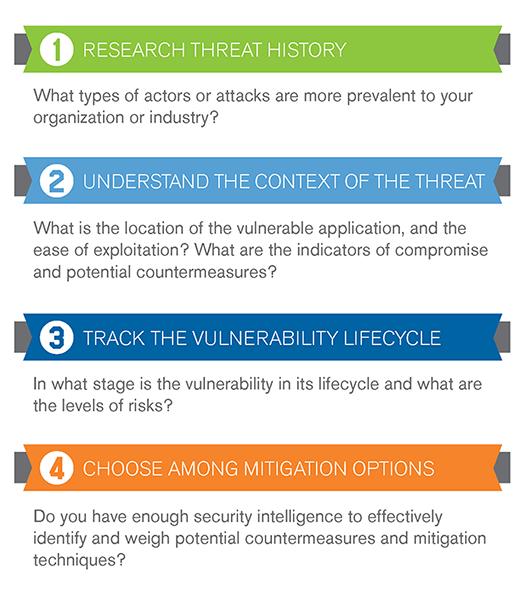 4 Steps to Effective Vulnerability Managemen