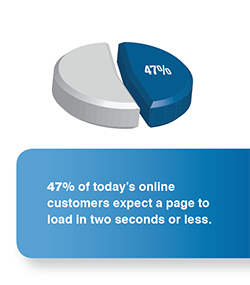 47% of customers expect a page to load in 2 seconds