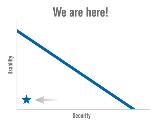 The spectrum of usability and security tradeoffs