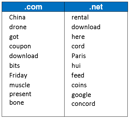 Top 10 Domain Name Keywords Registered in November 2015