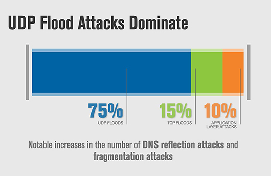 Q4 2015 DDoS Attack Mitigations by Type