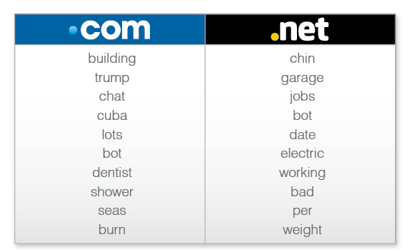 March 2016 Domain Name Keyword Trends