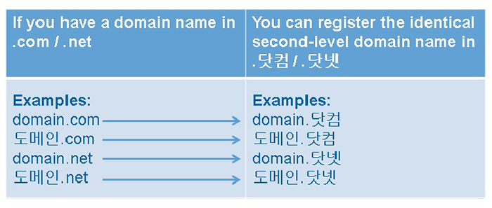 .com and .net IDN Second-Level Domain Name Registration