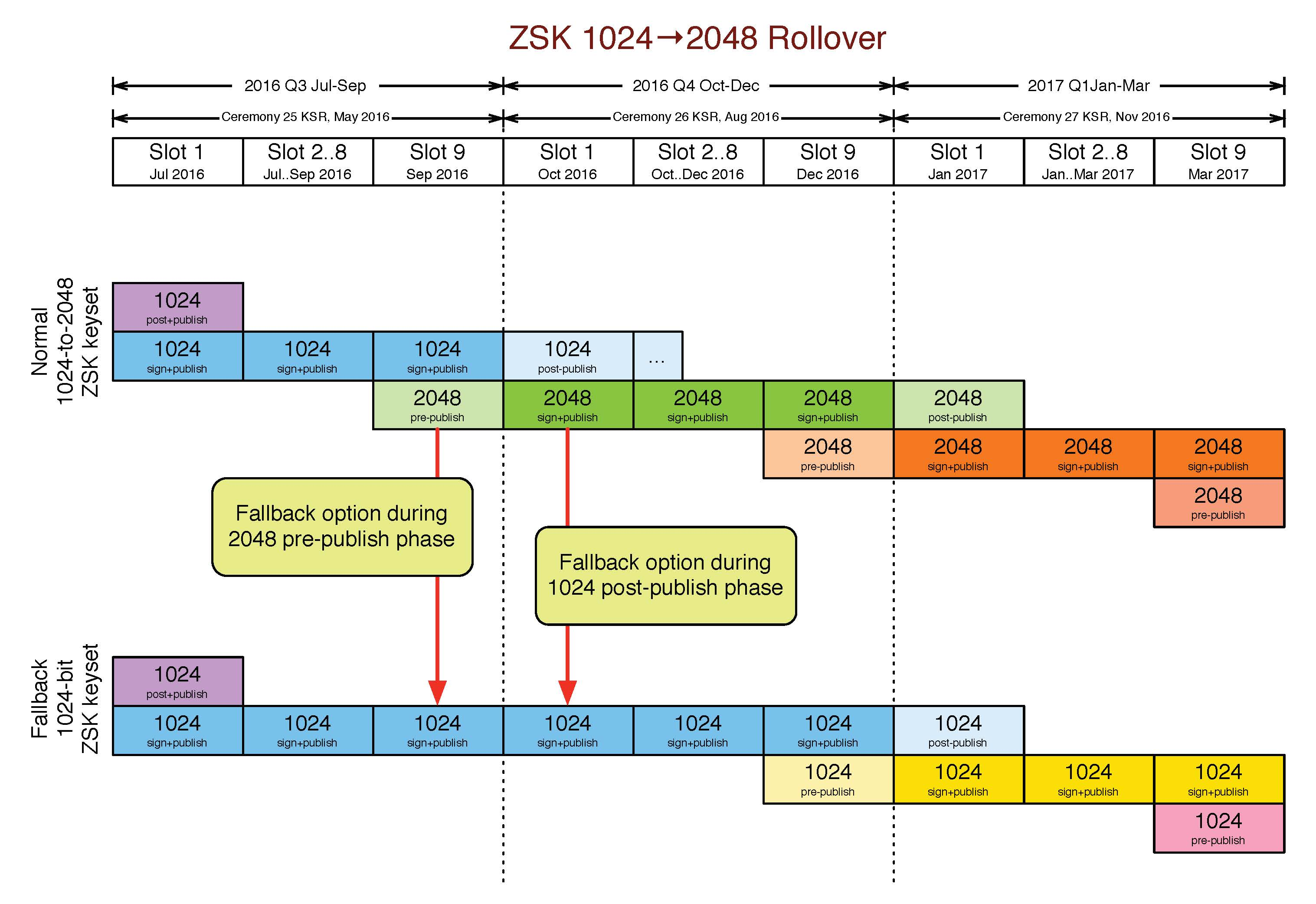 ZSK-length-change-blog-diagram