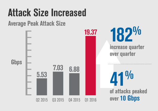 Average Peak DDoS Attack Size in Q1 2016