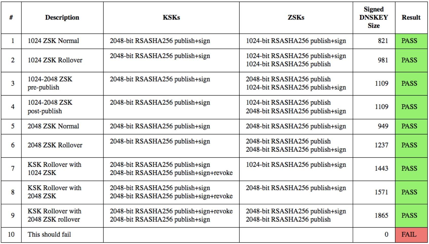 Test-Page-ZSK