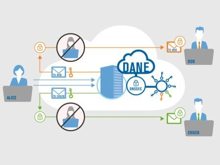Figure 2: The streamlined approach that DANE enables for inter-organizational email