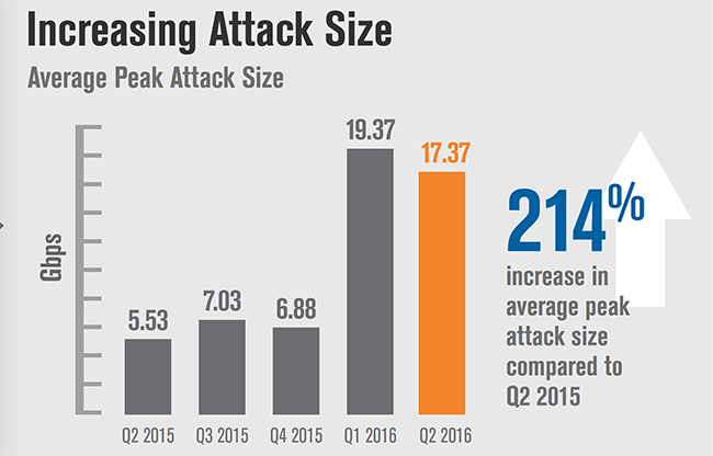 DDoS-Trends_Average-Peak-Attack-Size_Q22016