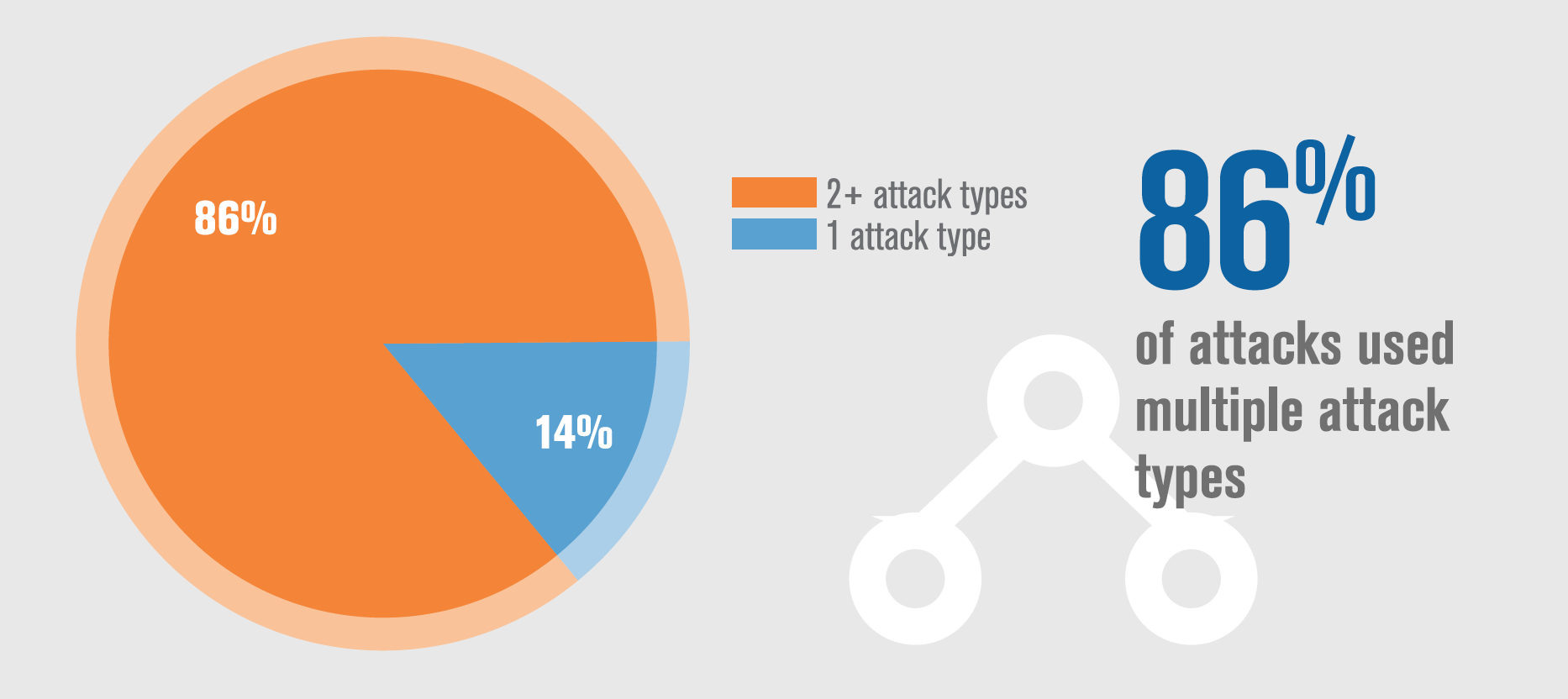 Q4 2016 DDoS Trends Attack Vectors