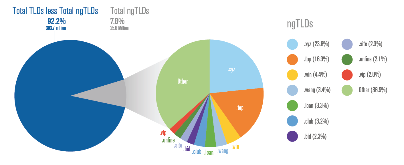 New gTLDs in Q4 2016