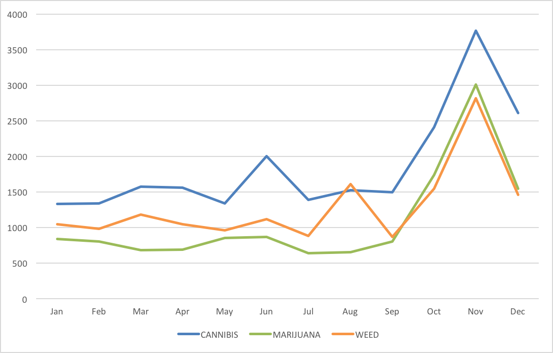 Cannabis Keyword Trends in Domain Names