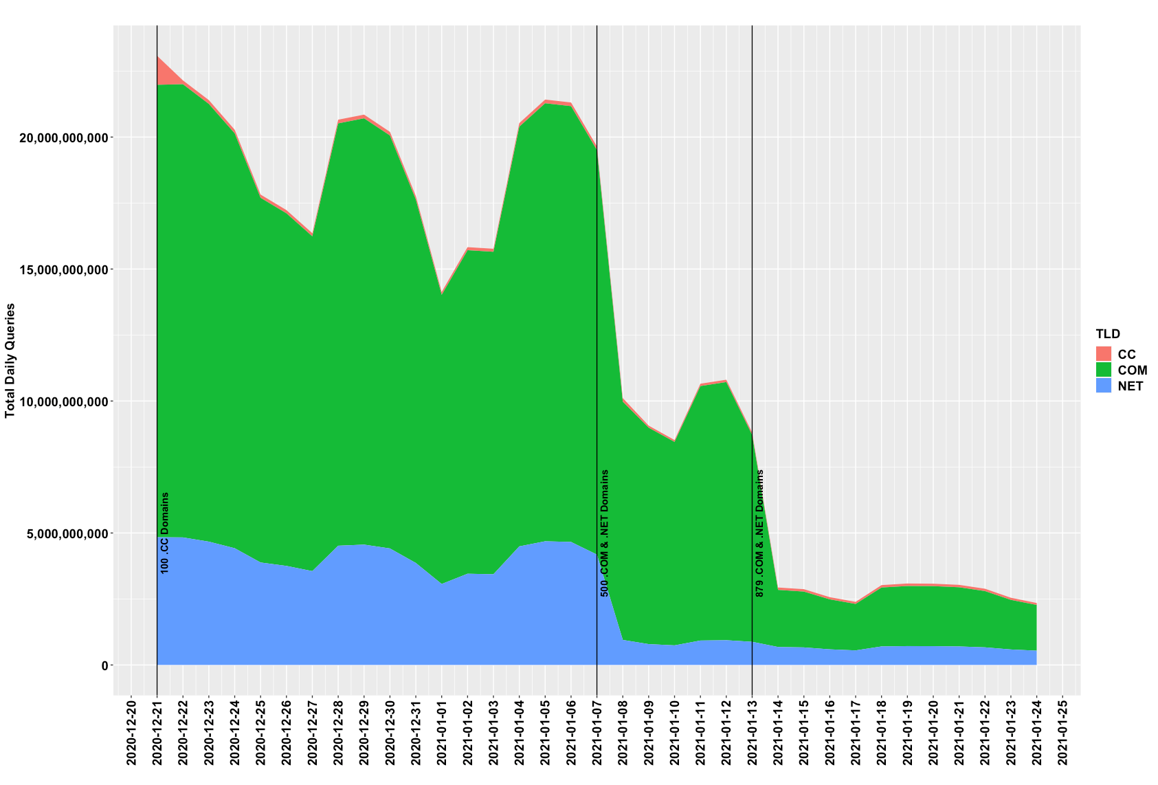 Figure 1 below shows the amount of botnet traffic Verisign authoritative name servers received prior to intervention, and throughout the process of registering, delegating and sinkholing the botnet domain names.