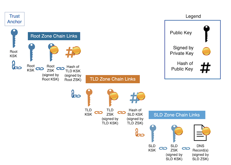 Figure 1 A Simplified View of the DNSSEC Chain.