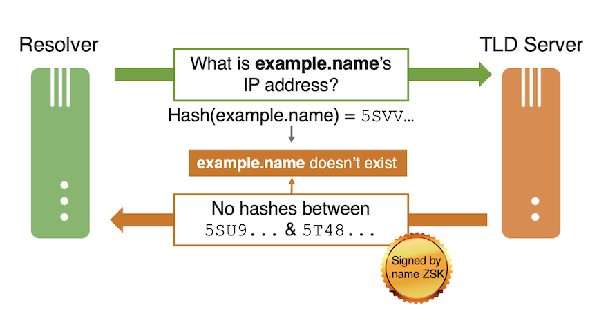 Figure 2. An example of a NSEC3 proof of non-existence based on a hash function (as of the writing of this post)