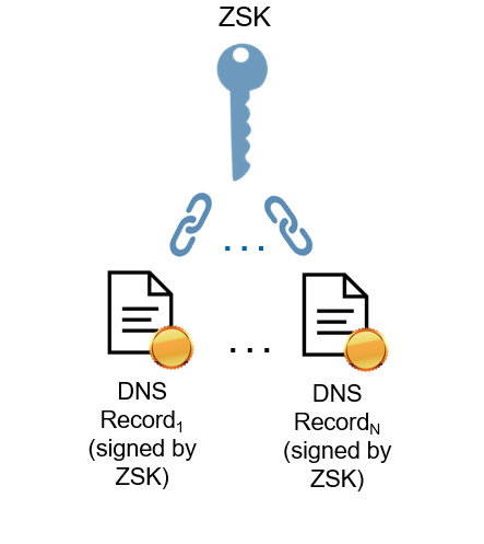 "Figure 1. Conventional DNSSEC signatures. DNS records are signed with the ZSK private key, and are thereby ""chained"" to the ZSK public key. The digital signatures may be hash-based signatures."