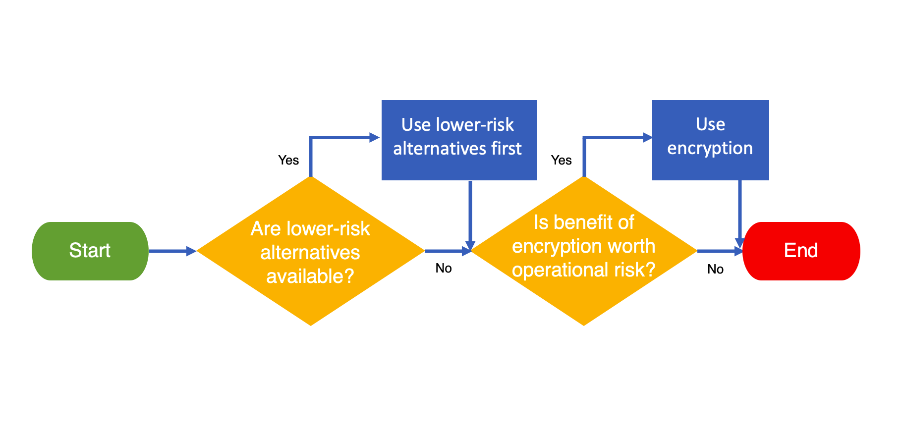 Figure 1  Two-stage process for factoring in operational risk when determining how to address information protection objectives for a DNS exchange.