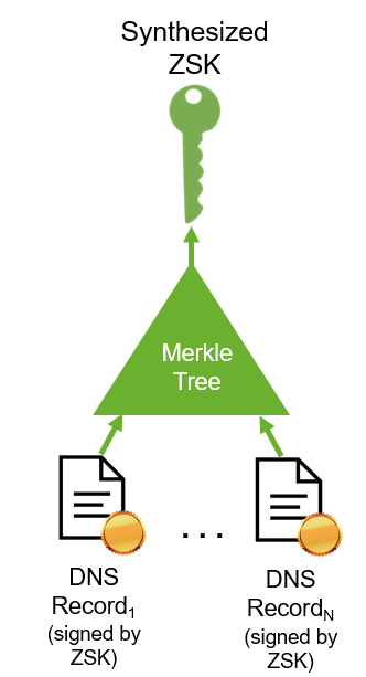Figure 2. DNSSEC signatures following the synthesized ZSK approach proposed here. DNS records are hashed together into a Merkle tree. The root of the Merkle tree is published as the ZSK, and the authentication path through the Merkle tree is the record's signature.