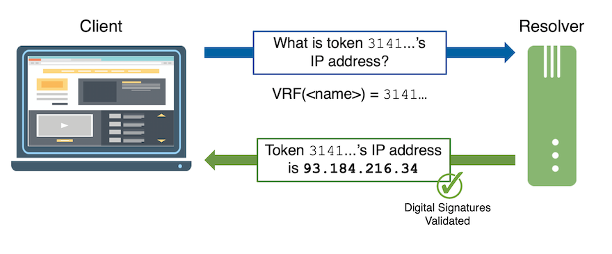 Figure 2. Tokenized queries