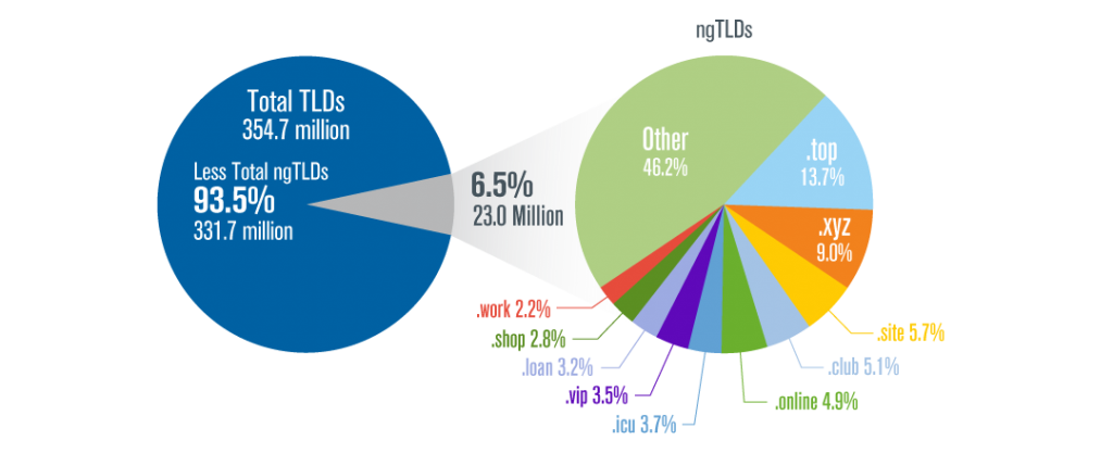Verisign Q2 2019 Domain Name Industry Brief: Internet Grows