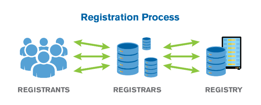 Flowchart of registration process. Information flowed from the registrant, to the registrar, and then to the registry.