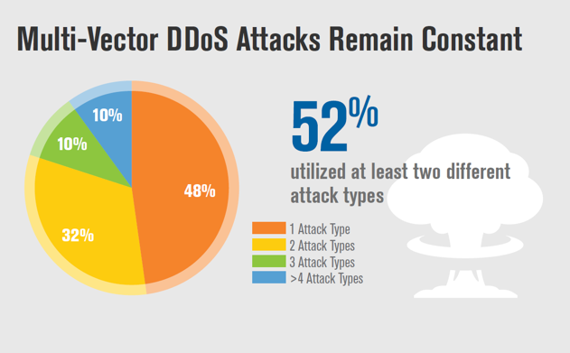 q2 2018 ddos trends report 52 percent of attacks employed multiple