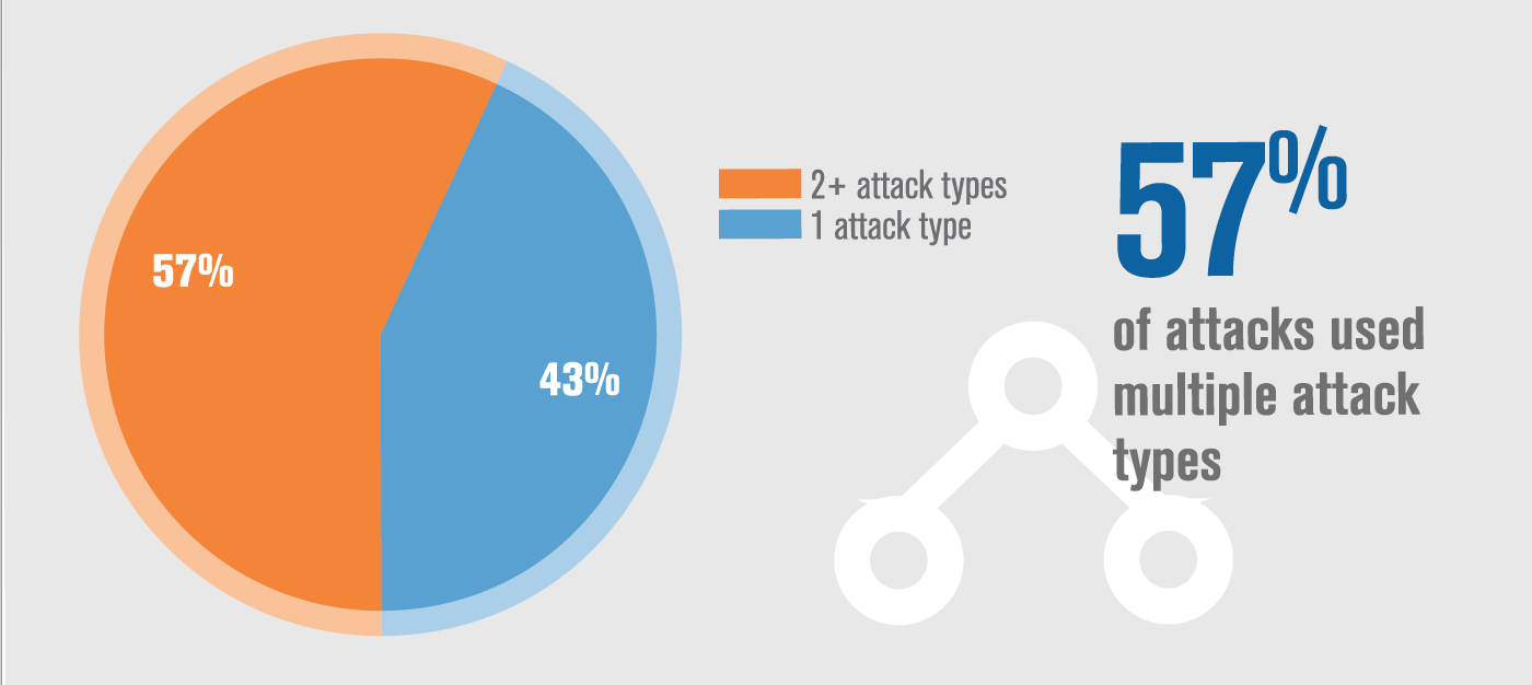 57% of DDoS attacks in Q1 2017 used multiple attack types