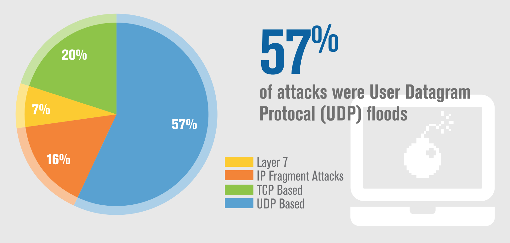 DDoS Trends Report: 25% of Attacks Peaked Over 5 Gbps in Q2 2017