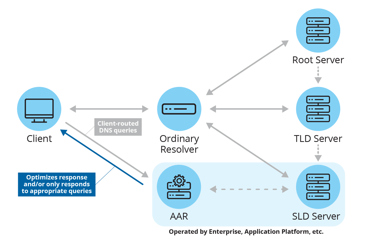 "Figure 1. AAR conceptual architecture, wherein AAR is applied to a resolver. In this scenario, the ordinary resolver is ""default"" and ""bootstrap"" for configuring AARs."