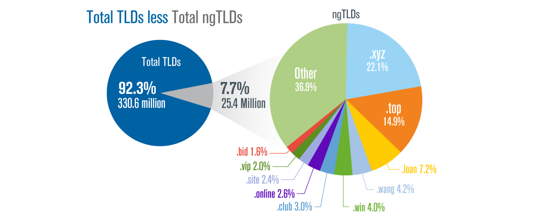 Total TLDs and Total ngTLDS